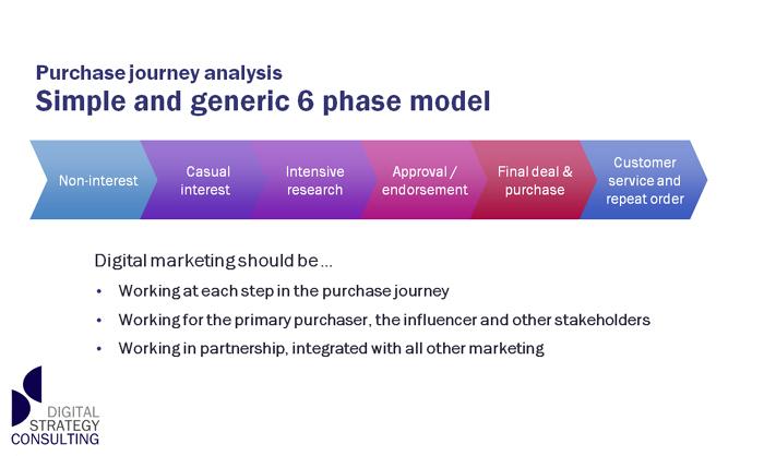 digital-marketing-phases
