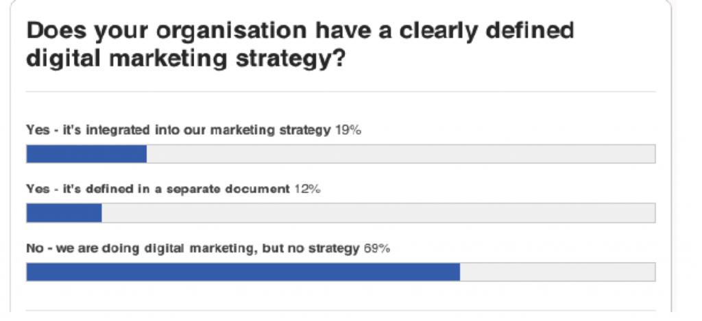 sondaggio-digital-strategy